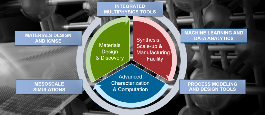 materials science and engineering's connection to manufacturing and IoT